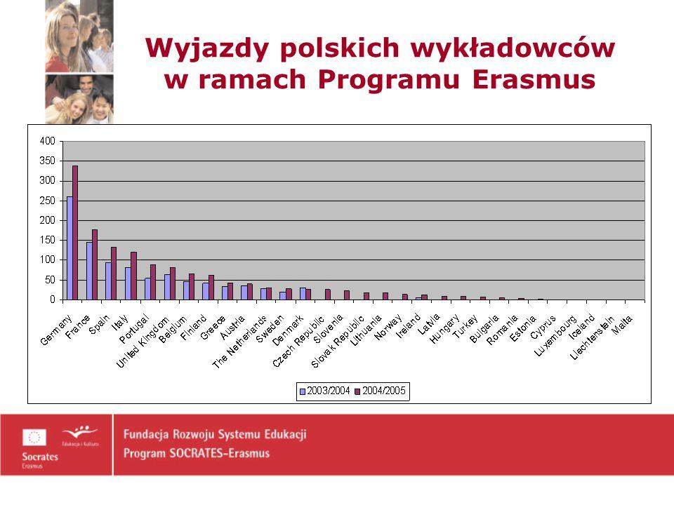 Wyjazdy polskich wykładowców w ramach Programu Erasmus