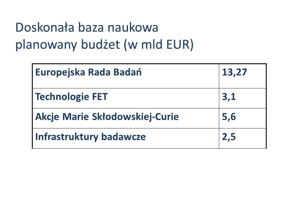 Doskonała baza naukowa planowany budżet (w mld EUR)