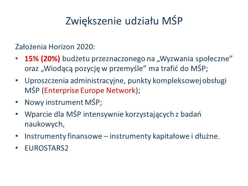 Zwiększenie udziału MŚP