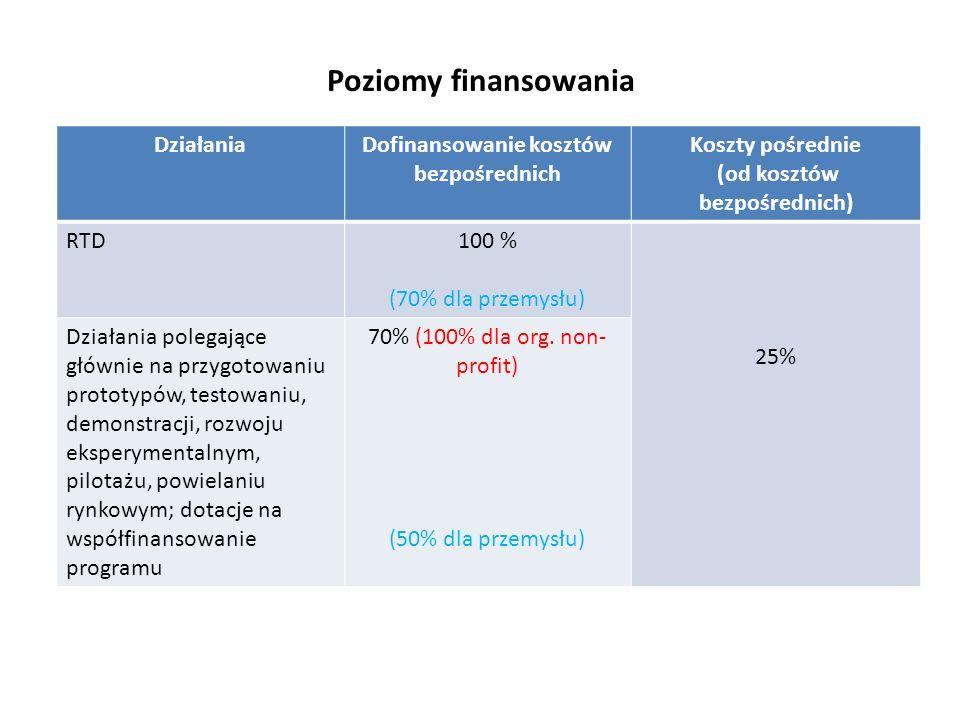 Dofinansowanie kosztów bezpośrednich (od kosztów bezpośrednich)