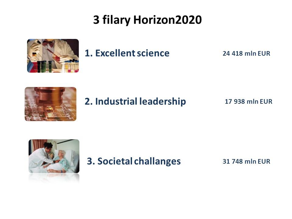 3 filary Horizon2020 1. Excellent science 2. Industrial leadership