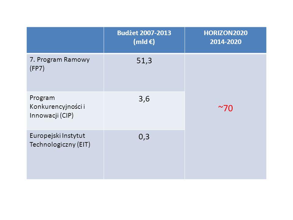 ~70 51,3 3,6 0,3 Budżet 2007-2013 (mld €) HORIZON2020 2014-2020