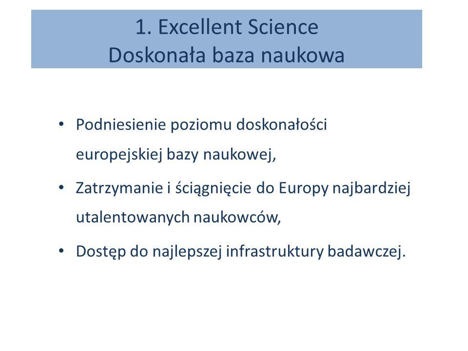 1. Excellent Science Doskonała baza naukowa