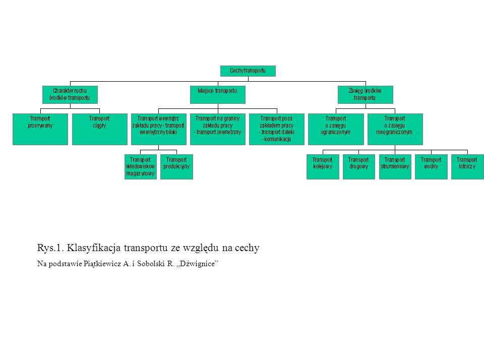 Rys.1. Klasyfikacja transportu ze względu na cechy