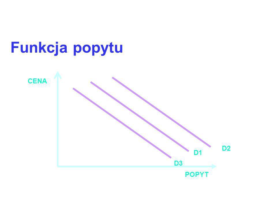 Funkcja popytu POPYT CENA D2 D1 D3