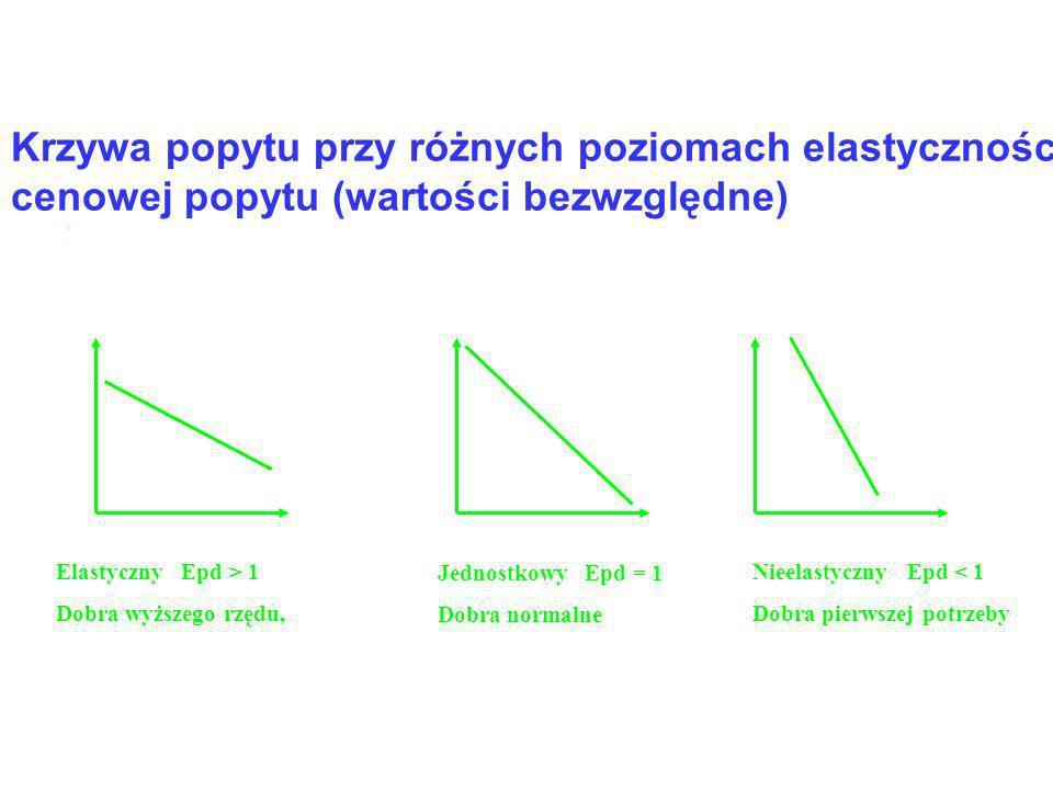 Krzywa popytu przy różnych poziomach elastyczności cenowej popytu (wartości bezwzględne)