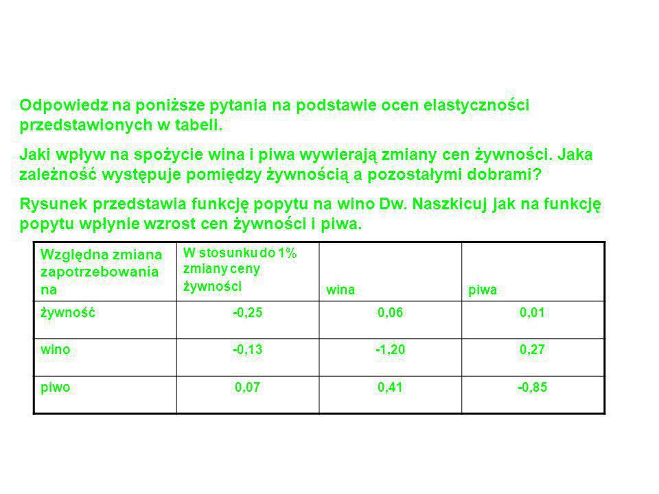 Odpowiedz na poniższe pytania na podstawie ocen elastyczności przedstawionych w tabeli.