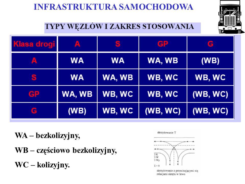 INFRASTRUKTURA SAMOCHODOWA