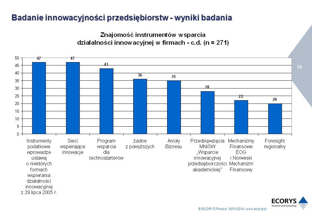 Badanie innowacyjności przedsiębiorstw - wyniki badania