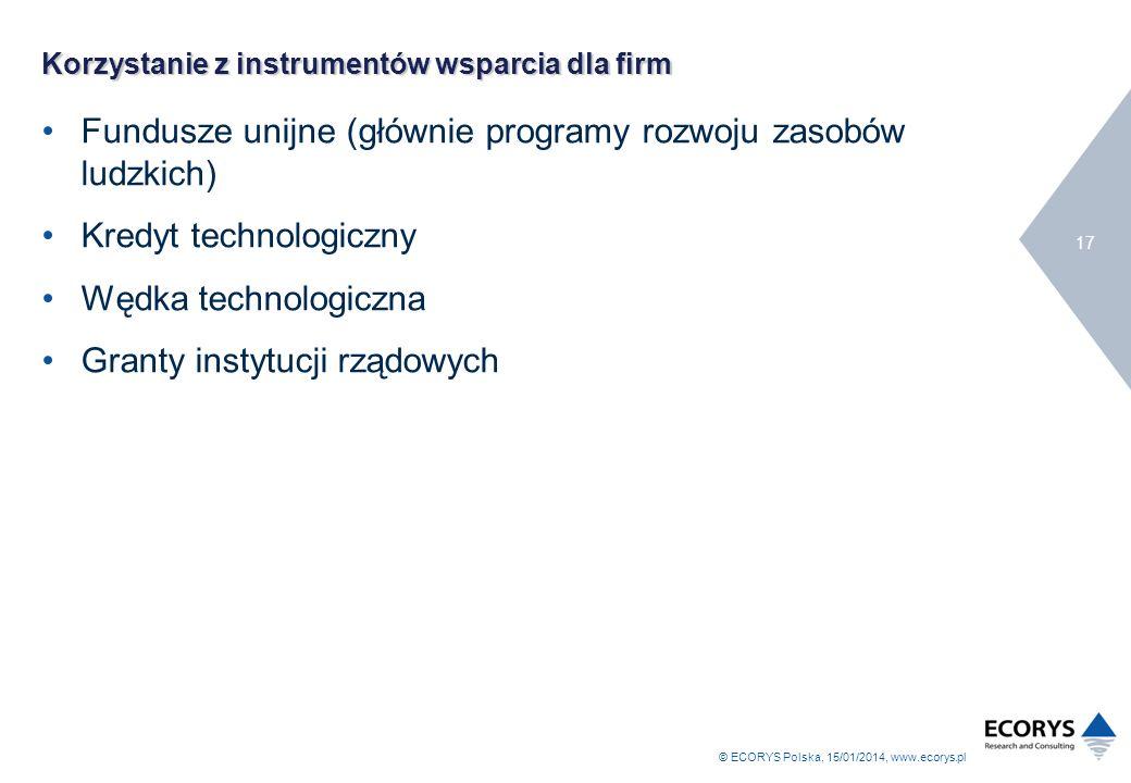 Korzystanie z instrumentów wsparcia dla firm