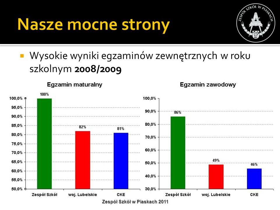 Nasze mocne strony Wysokie wyniki egzaminów zewnętrznych w roku szkolnym 2008/2009.
