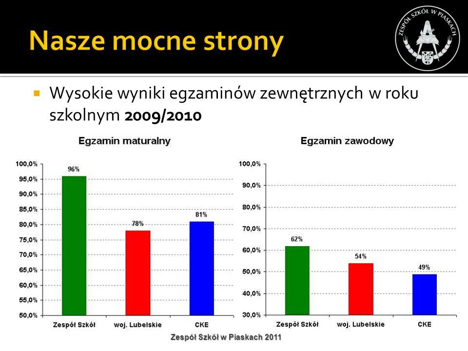 Nasze mocne strony Wysokie wyniki egzaminów zewnętrznych w roku szkolnym 2009/2010.