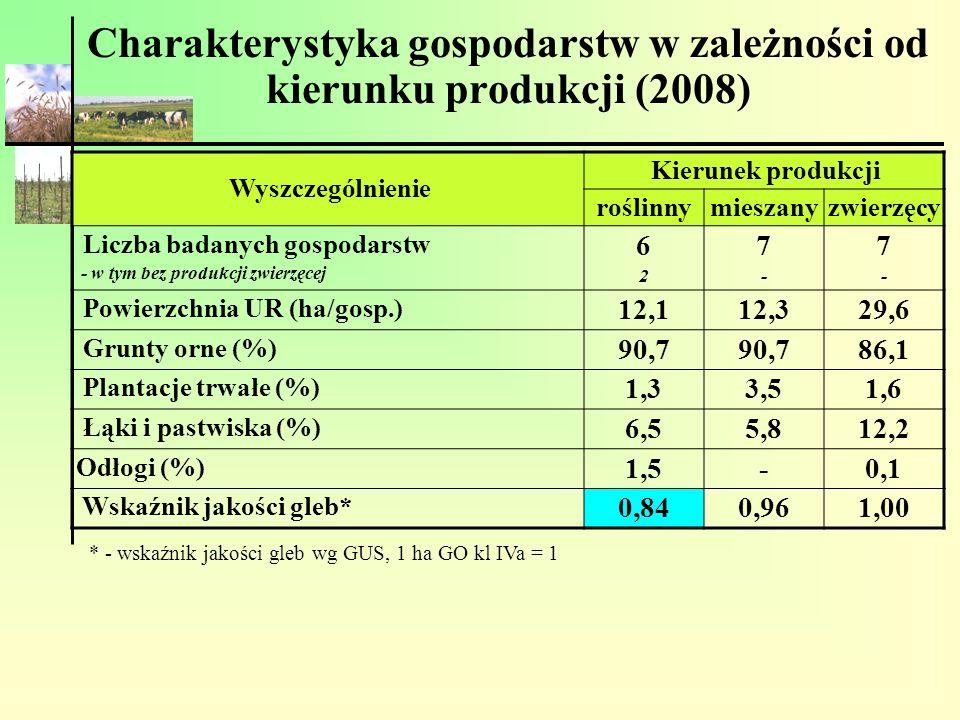 Charakterystyka gospodarstw w zależności od kierunku produkcji (2008)