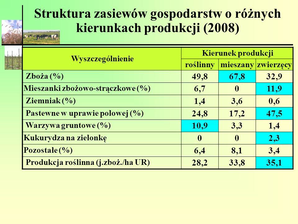 Struktura zasiewów gospodarstw o różnych kierunkach produkcji (2008)