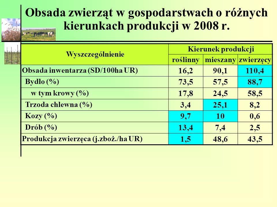Obsada zwierząt w gospodarstwach o różnych kierunkach produkcji w 2008 r.