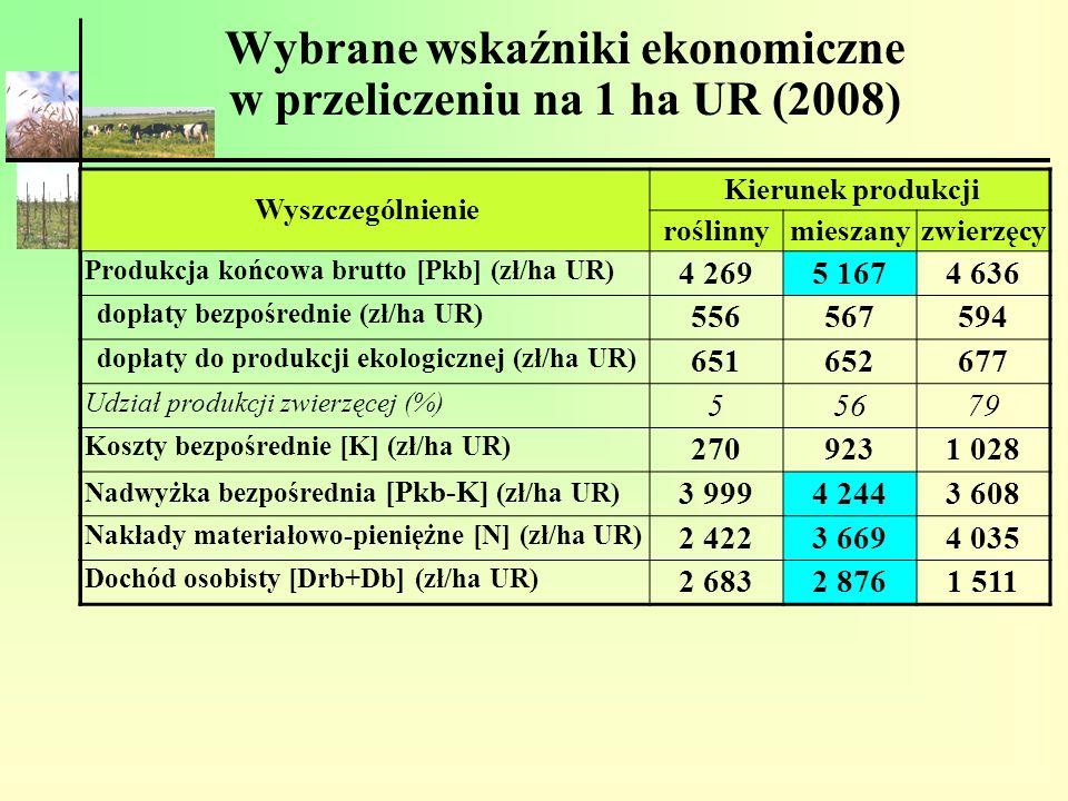 Wybrane wskaźniki ekonomiczne w przeliczeniu na 1 ha UR (2008)