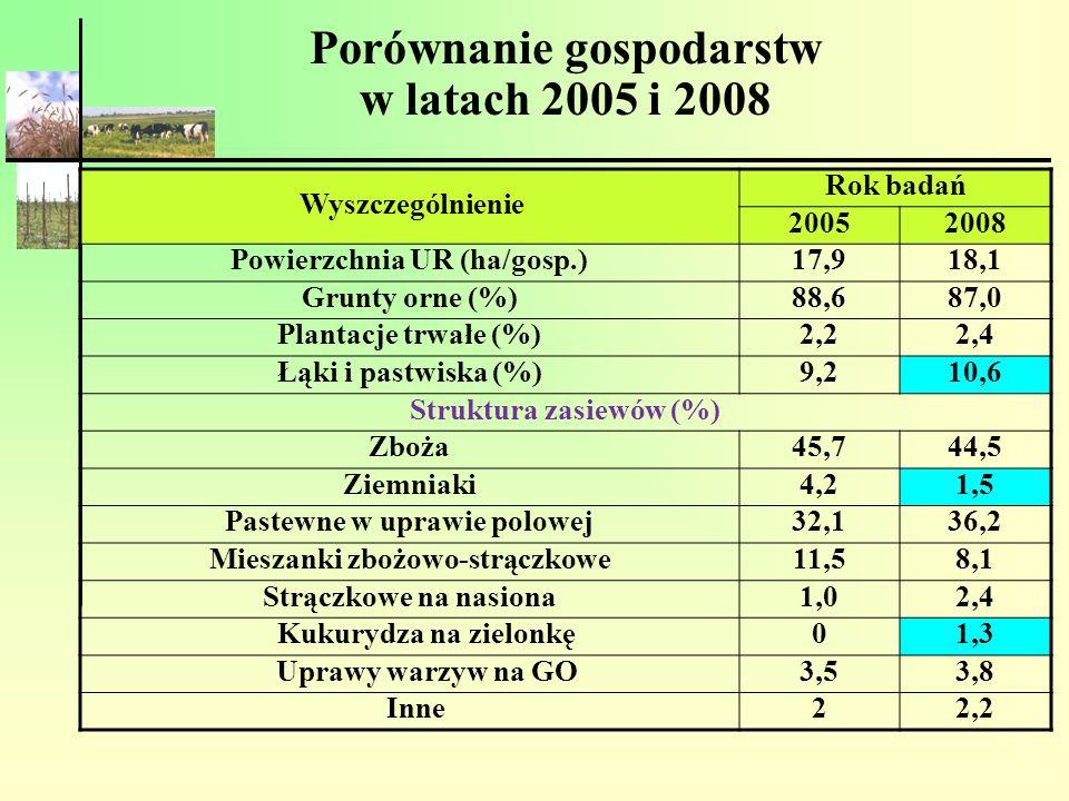 Porównanie gospodarstw w latach 2005 i 2008
