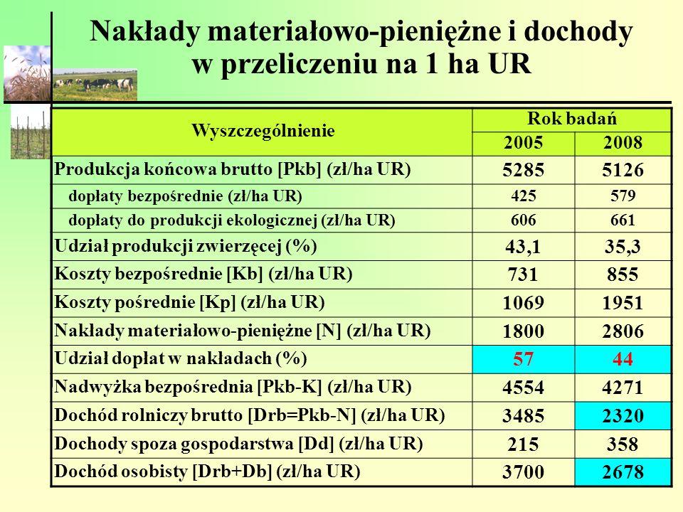 Nakłady materiałowo-pieniężne i dochody w przeliczeniu na 1 ha UR