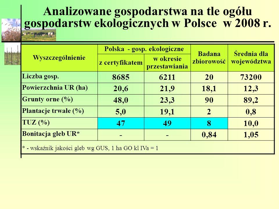Analizowane gospodarstwa na tle ogółu gospodarstw ekologicznych w Polsce w 2008 r.