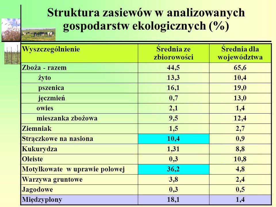 Struktura zasiewów w analizowanych gospodarstw ekologicznych (%)