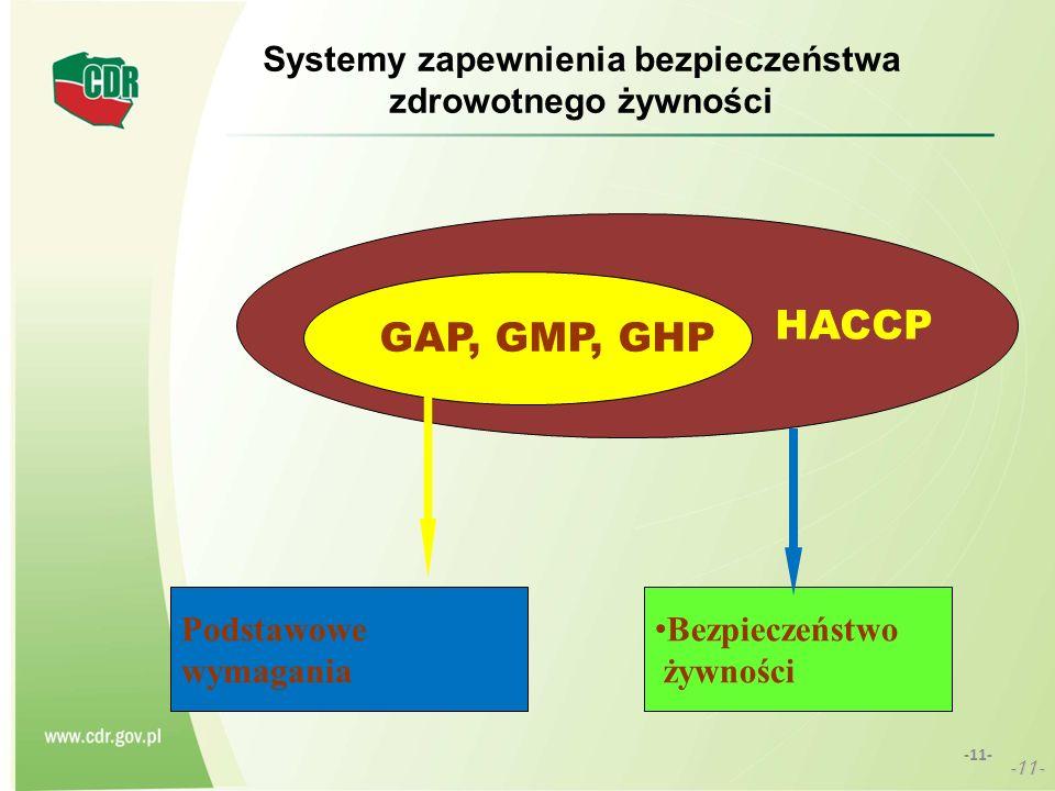 Systemy zapewnienia bezpieczeństwa zdrowotnego żywności
