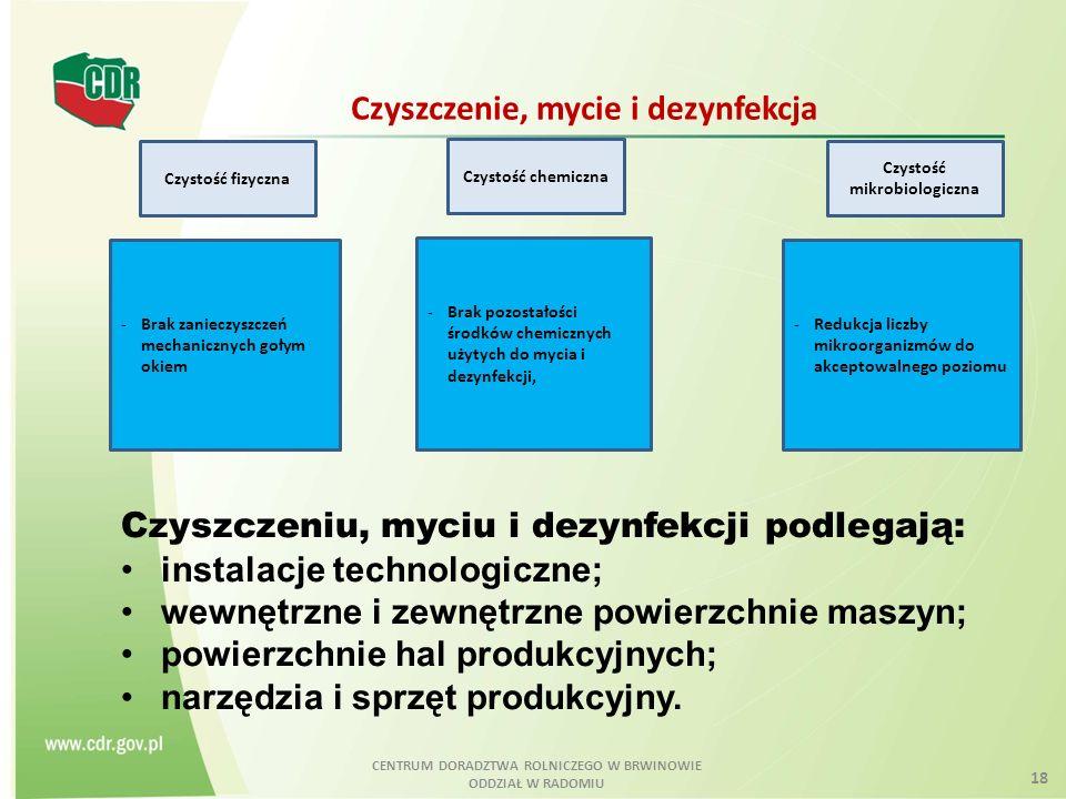 Czystość mikrobiologiczna CENTRUM DORADZTWA ROLNICZEGO W BRWINOWIE