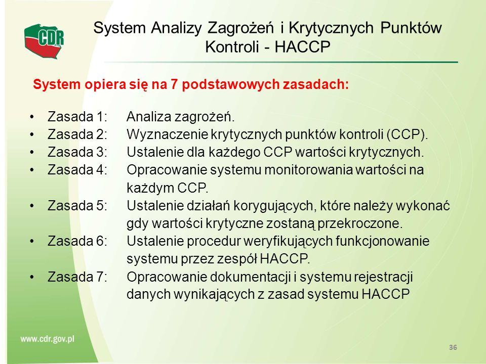 System Analizy Zagrożeń i Krytycznych Punktów Kontroli - HACCP
