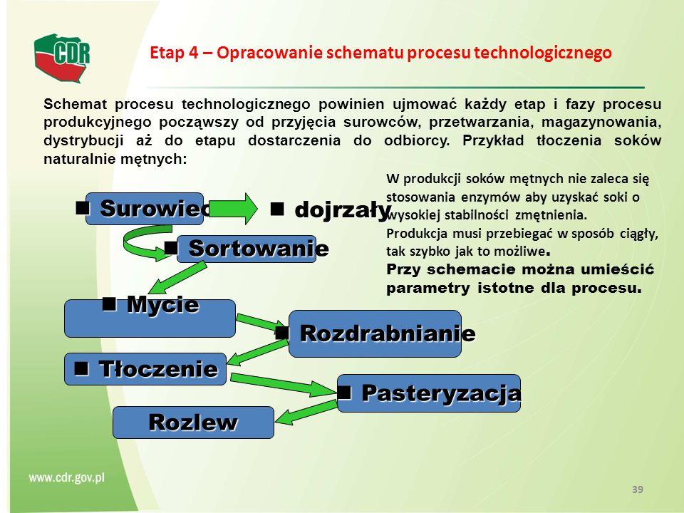 Etap 4 – Opracowanie schematu procesu technologicznego