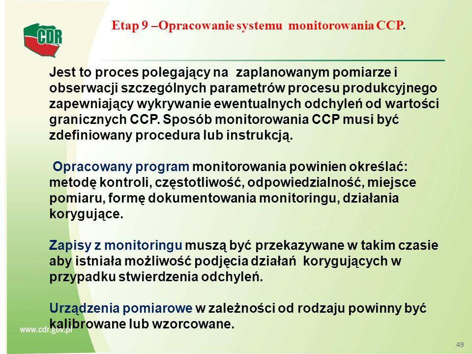 Etap 9 –Opracowanie systemu monitorowania CCP.