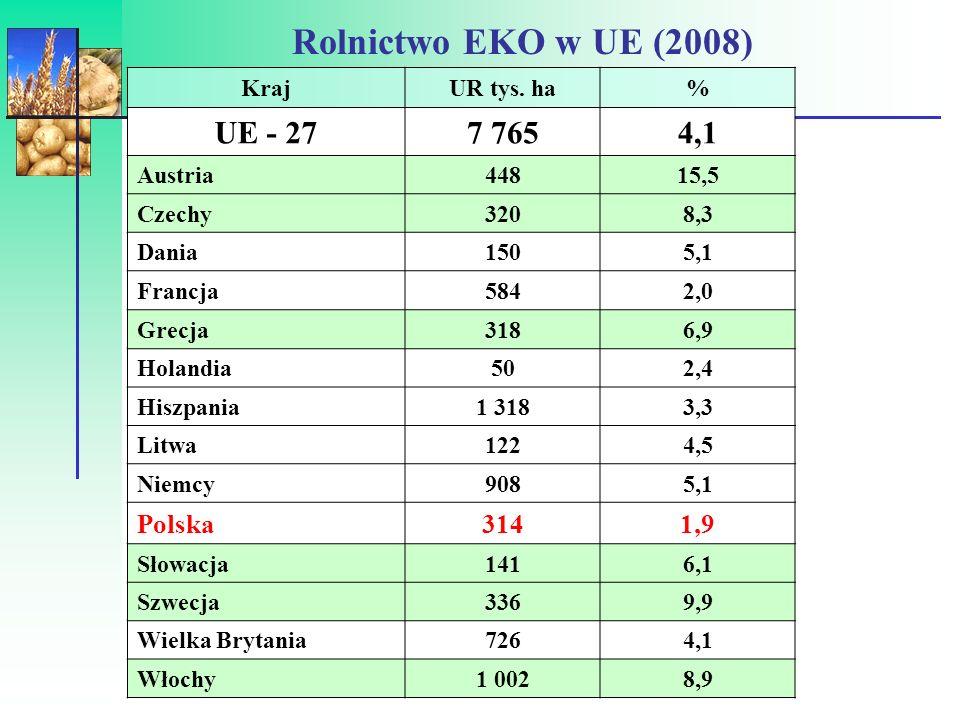 Rolnictwo EKO w UE (2008) UE - 27 7 765 4,1 Polska 314 1,9 Kraj