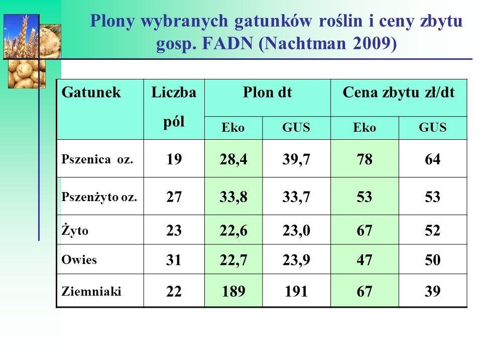 Plony wybranych gatunków roślin i ceny zbytu gosp. FADN (Nachtman 2009)