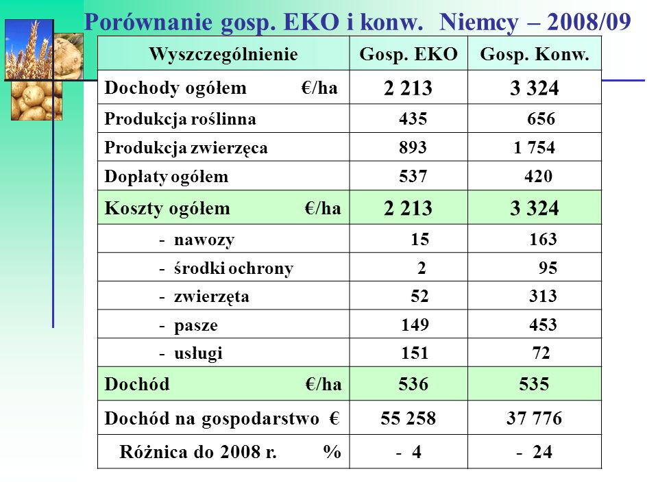 Porównanie gosp. EKO i konw. Niemcy – 2008/09