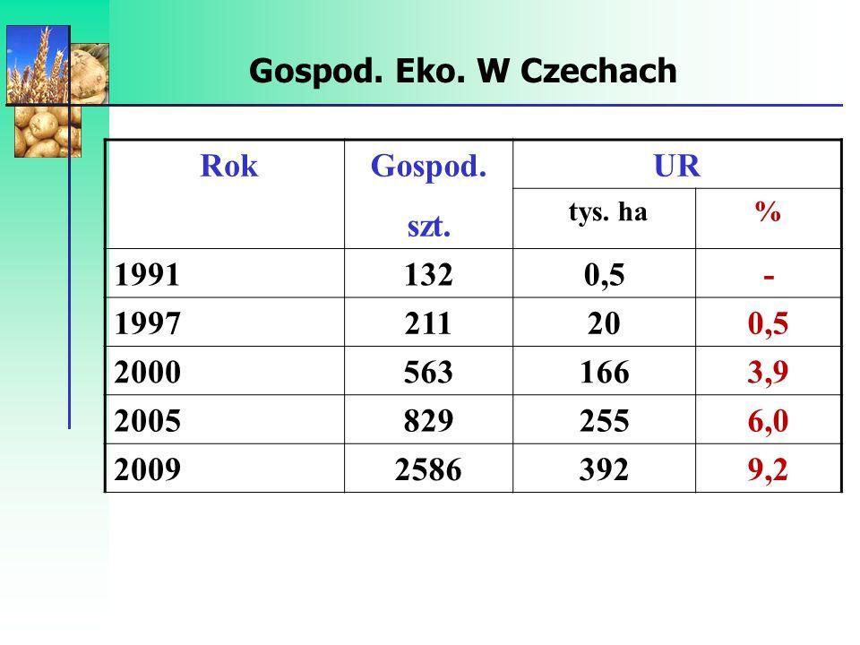 Gospod. Eko. W Czechach Rok Gospod. szt. UR 1991 132 0,5 - 1997 211 20