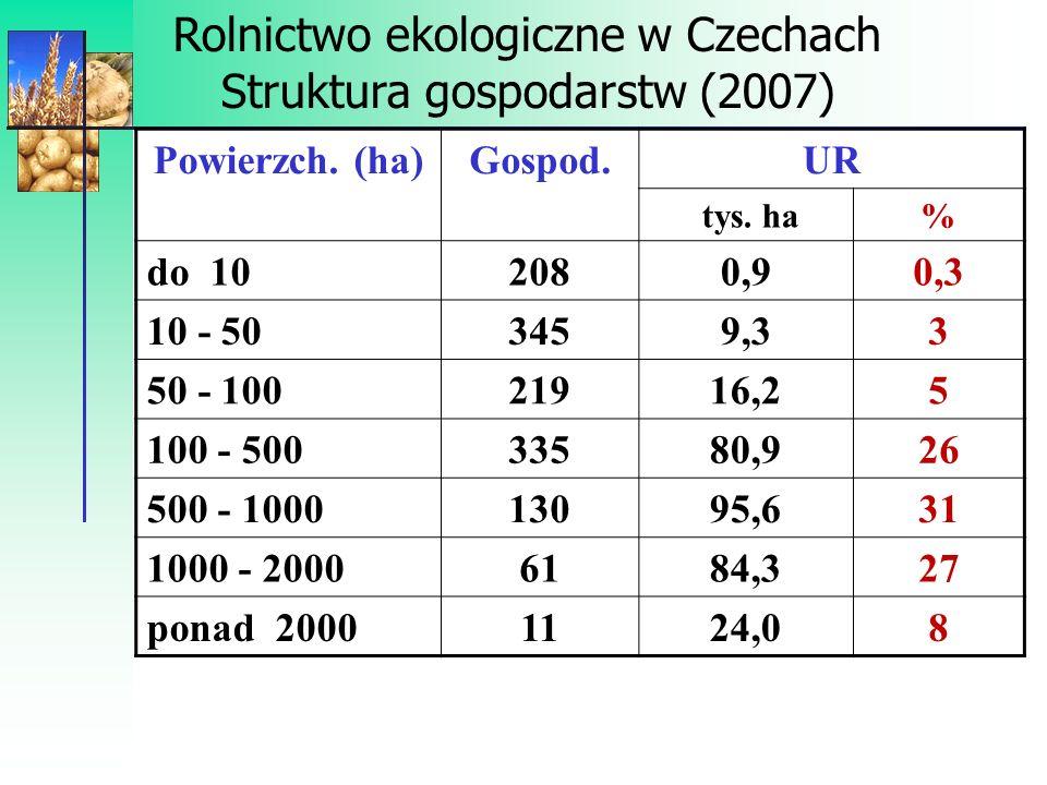 Rolnictwo ekologiczne w Czechach Struktura gospodarstw (2007)