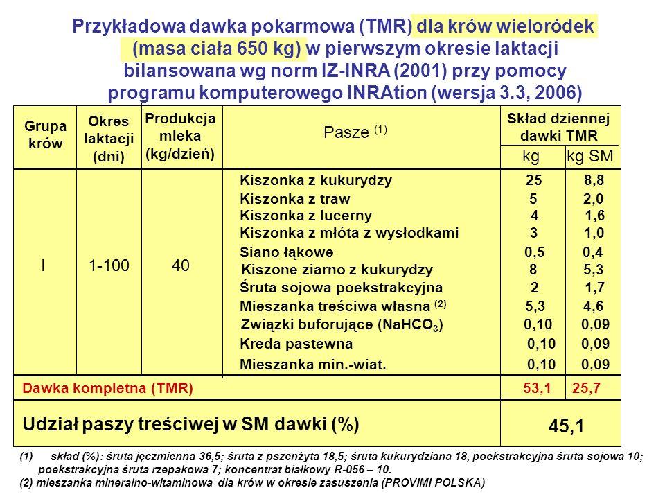 Produkcja mleka (kg/dzień) Skład dziennej dawki TMR