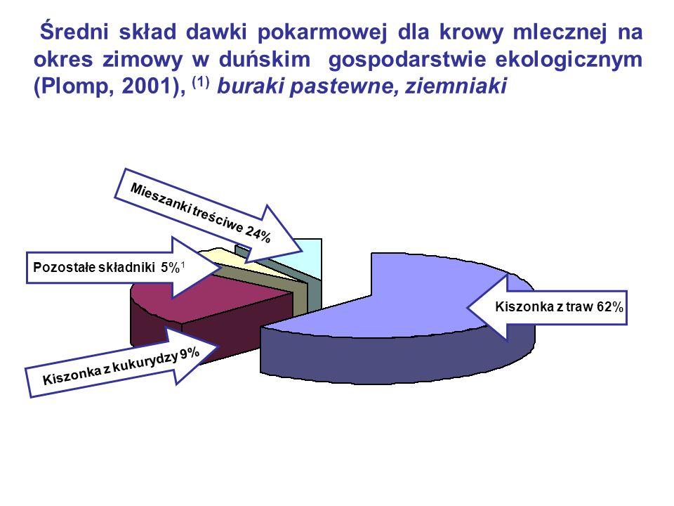 Średni skład dawki pokarmowej dla krowy mlecznej na okres zimowy w duńskim gospodarstwie ekologicznym (Plomp, 2001), (1) buraki pastewne, ziemniaki