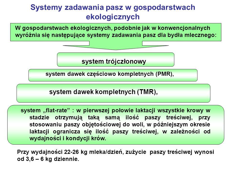 Systemy zadawania pasz w gospodarstwach ekologicznych