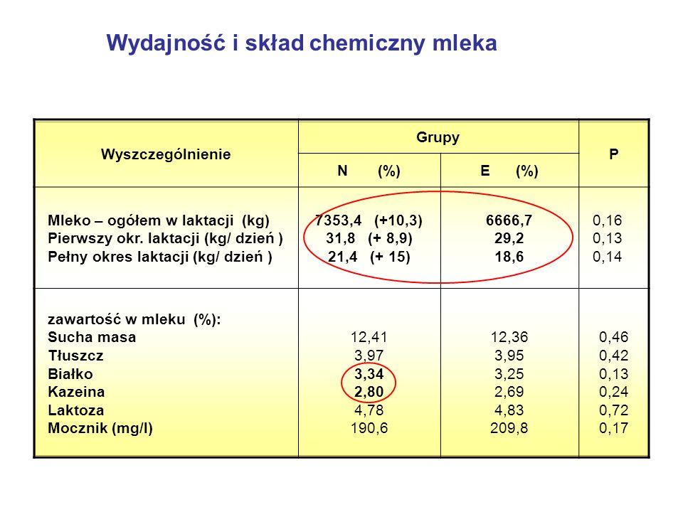 Wydajność i skład chemiczny mleka