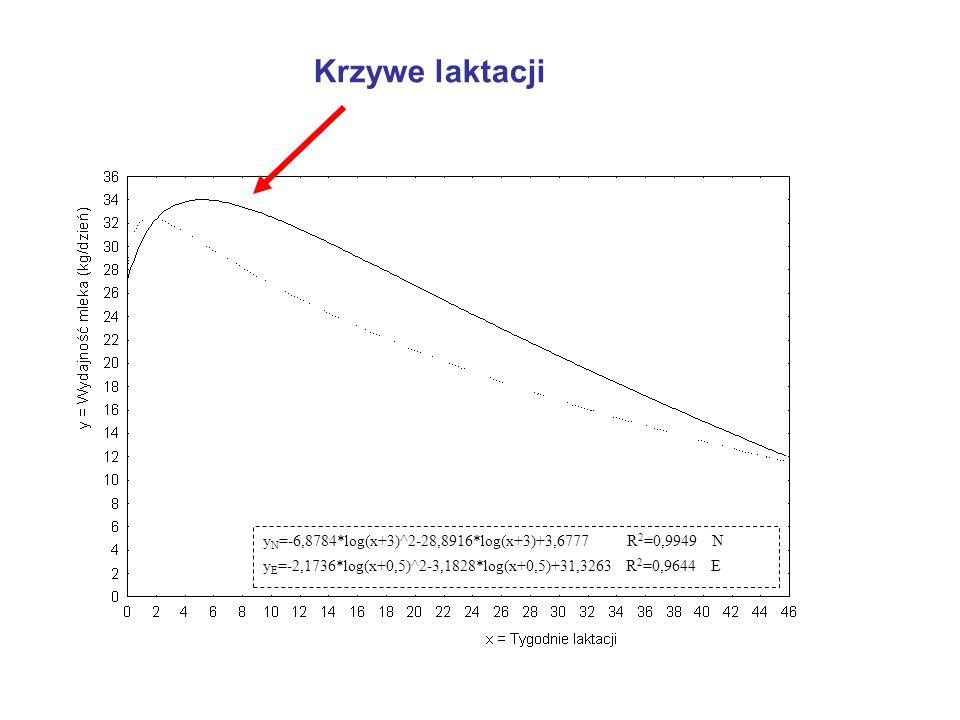Krzywe laktacji yN=-6,8784*log(x+3)^2-28,8916*log(x+3)+3,6777 R2=0,9949 N.