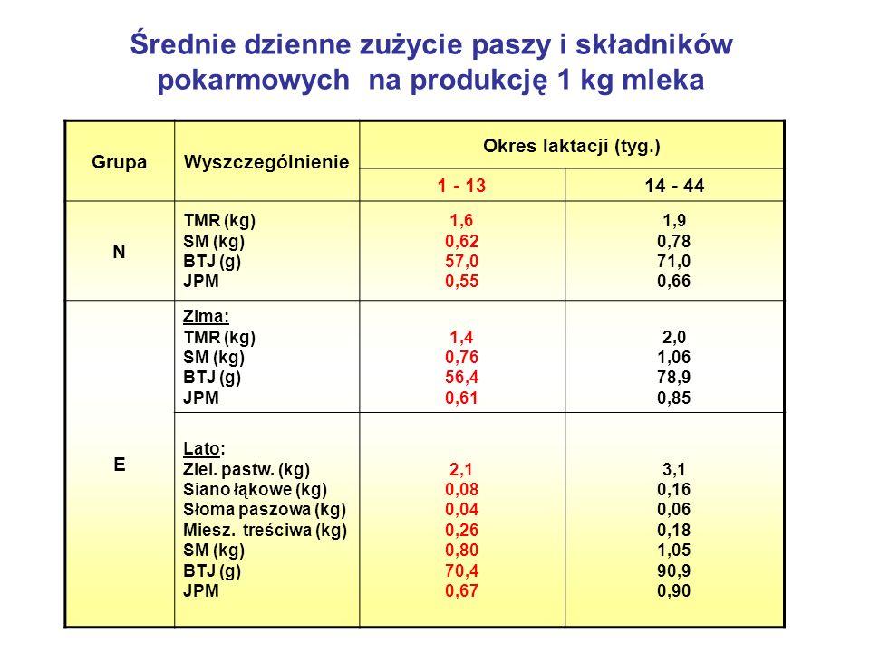 Średnie dzienne zużycie paszy i składników pokarmowych na produkcję 1 kg mleka