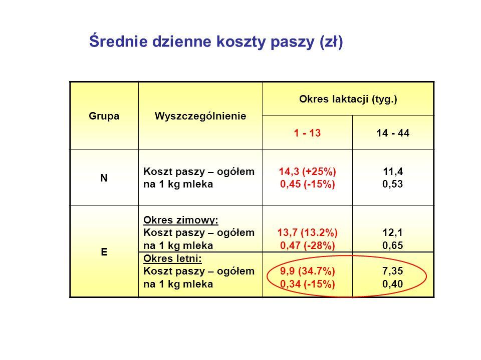 Średnie dzienne koszty paszy (zł)