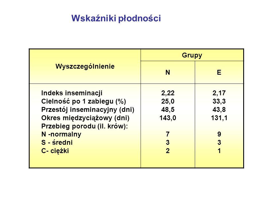 Wskaźniki płodności Wyszczególnienie Grupy N E Indeks inseminacji