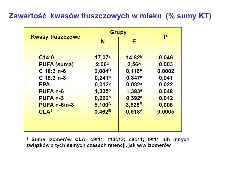 Zawartość kwasów tłuszczowych w mleku (% sumy KT)