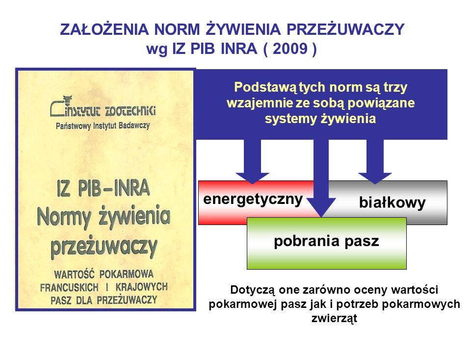 ZAŁOŻENIA NORM ŻYWIENIA PRZEŻUWACZY wg IZ PIB INRA ( 2009 )
