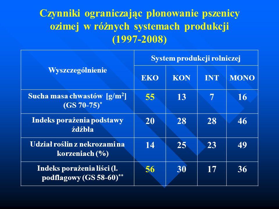 Czynniki ograniczając plonowanie pszenicy ozimej w różnych systemach produkcji (1997-2008)