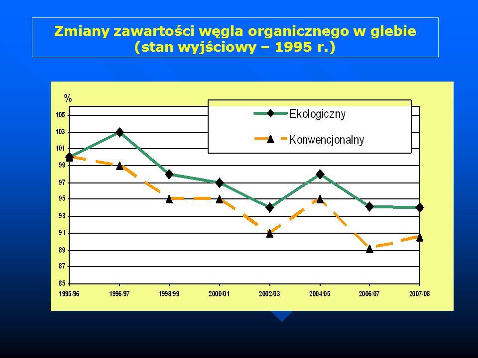 Zmiany zawartości węgla organicznego w glebie (stan wyjściowy – 1995 r