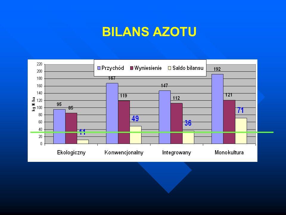 BILANS AZOTU