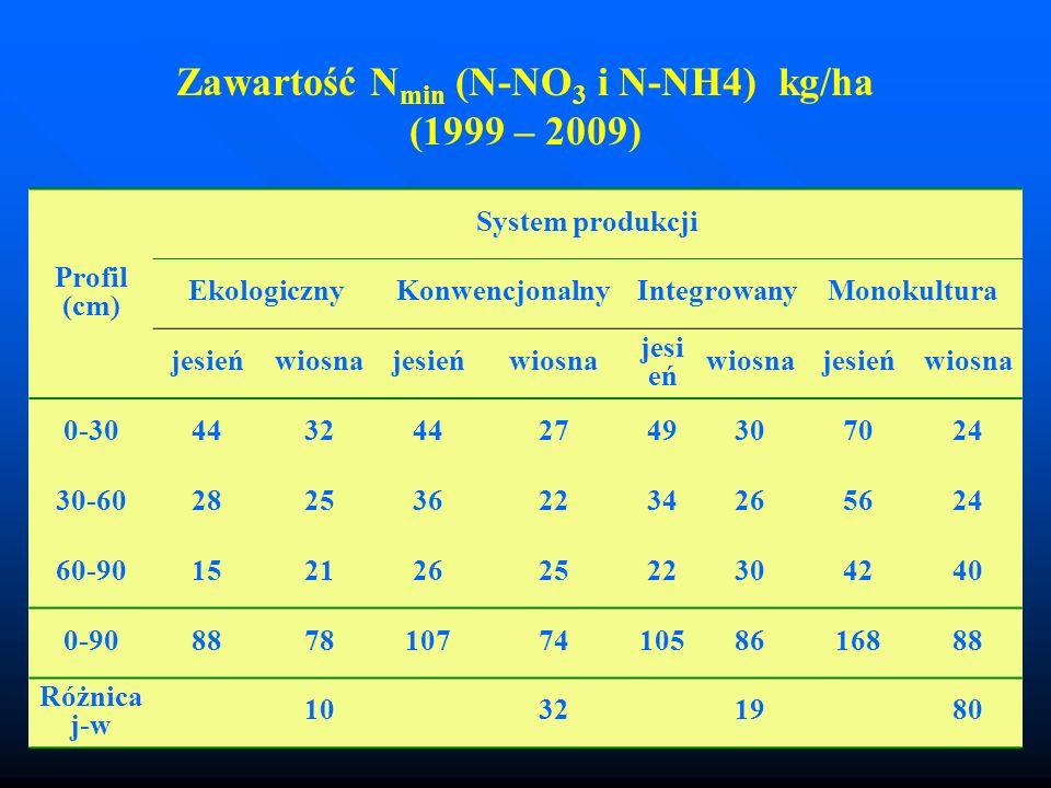 Zawartość Nmin (N-NO3 i N-NH4) kg/ha (1999 – 2009)