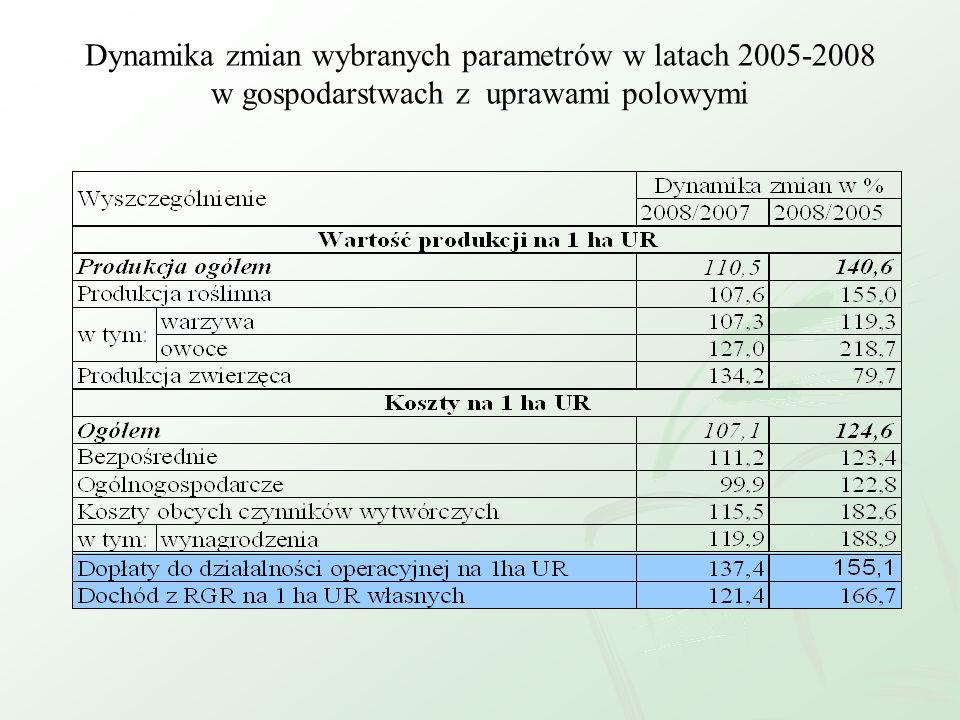 Dynamika zmian wybranych parametrów w latach 2005-2008 w gospodarstwach z uprawami polowymi