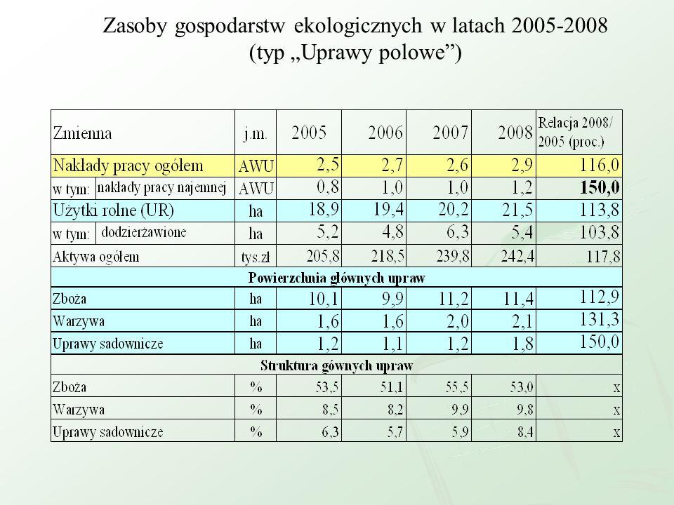 """Zasoby gospodarstw ekologicznych w latach 2005-2008 (typ """"Uprawy polowe )"""